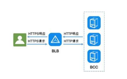 HTTPS 建立连接